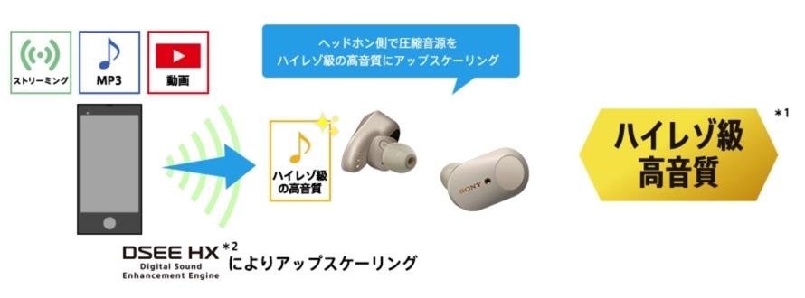 SONY WF-1000XM3の音質